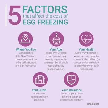 factors-affecting-cost-of-egg-freezing