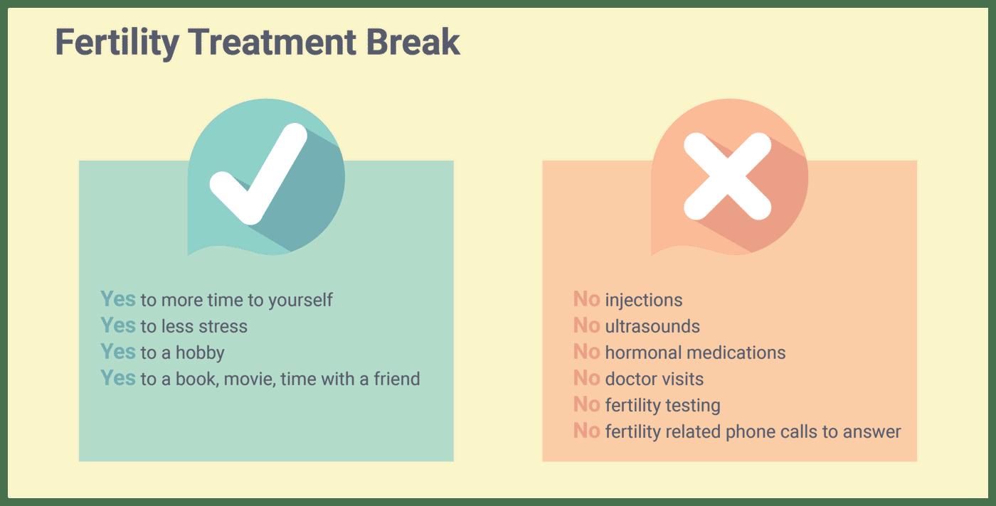 fertility-treatment-breaks