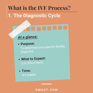 diagnostic-cycle-ivf