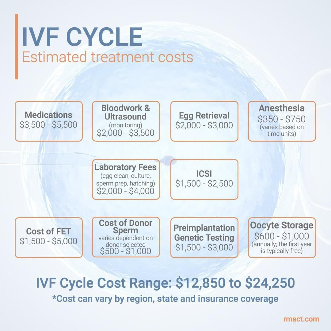 ivf-treatment-costs