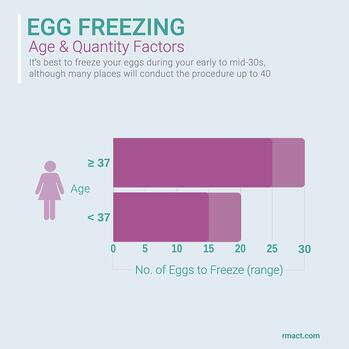 when-best-age-to-freeze-eggs